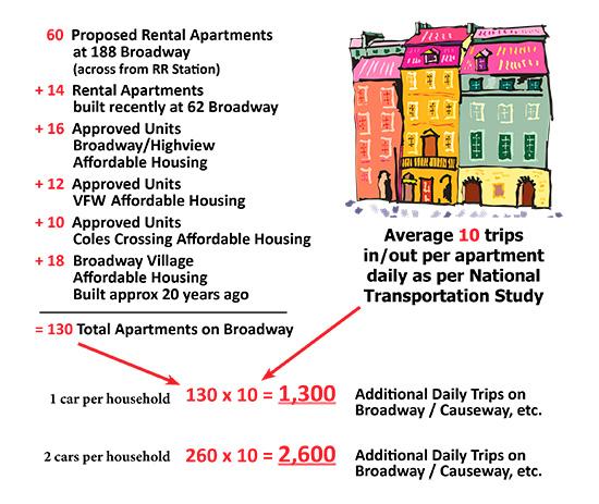 apartment-density-formula-2